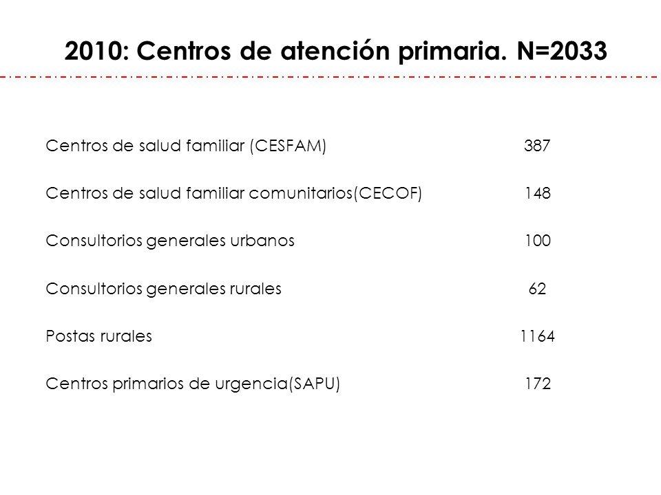 2010: Centros de atención primaria. N=2033 Centros de salud familiar (CESFAM) 387 Centros de salud familiar comunitarios(CECOF) 148 Consultorios gener