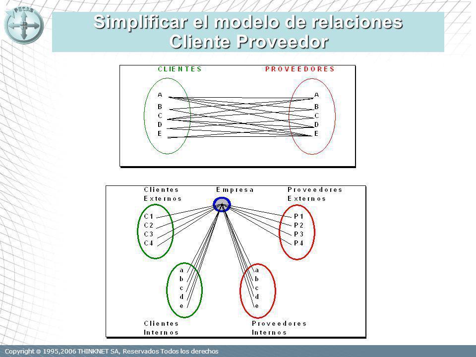 Copyright 1995,2006 THINKNET SA, Reservados Todos los derechos Simplificar el modelo de relaciones Cliente Proveedor D.Warnier