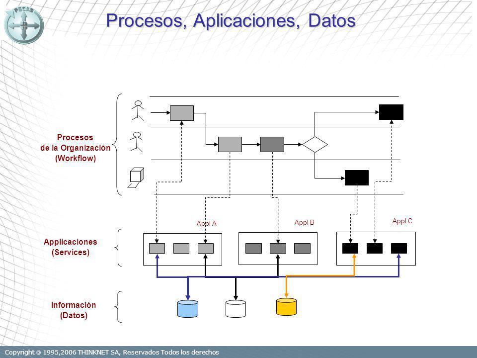 Copyright 1995,2006 THINKNET SA, Reservados Todos los derechos 35 Procesos, Aplicaciones, Datos Appl A Appl B Appl C Applicaciones (Services) Procesos de la Organización (Workflow) Información (Datos)