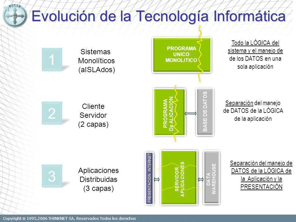 Copyright 1995,2006 THINKNET SA, Reservados Todos los derechos Evolución de la Tecnología Informática Evolución de la Tecnología Informática SERVIDOR APLICACIONES DATA WAREHOUSE PRESENTACION INTERNET PROGRAMA De ALICACION BASE DE DATOS Sistemas Monolíticos (aISLAdos) Cliente Servidor (2 capas) Aplicaciones Distribuidas (3 capas) 1 2 3 Separación del manejo de DATOS de la LÓGICA de la aplicación v Separación del manejo de DATOS de la LÓGICA de la Aplicación y la PRESENTACIÓN Todo la LÓGICA del sistema y el manejo de de los DATOS en una sola aplicación v PROGRAMA UNICO MONOLITICO