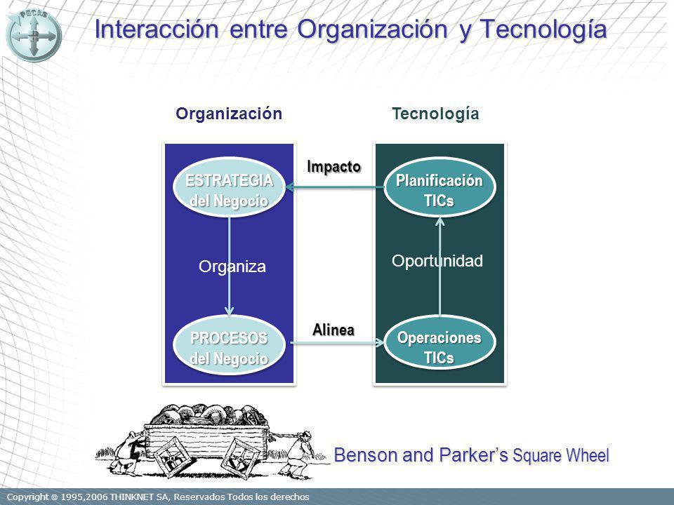 Copyright 1995,2006 THINKNET SA, Reservados Todos los derechos Interacción entre Organización y Tecnología PlanificaciónTICsPlanificaciónTICs OperacionesTICsOperacionesTICs TecnologíaESTRATEGIA del Negocio ESTRATEGIA PROCESOS PROCESOS Organización Organiza Oportunidad Impacto Alinea Benson and Parkers Square Wheel