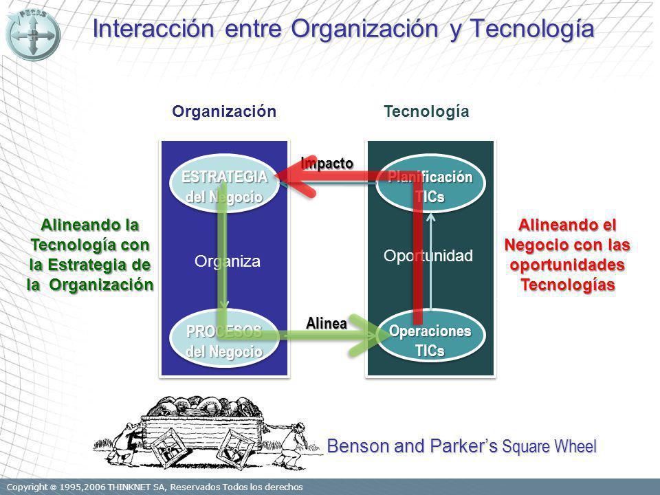 Copyright 1995,2006 THINKNET SA, Reservados Todos los derechos Interacción entre Organización y Tecnología PlanificaciónTICsPlanificaciónTICs OperacionesTICsOperacionesTICs TecnologíaESTRATEGIA del Negocio ESTRATEGIA PROCESOS PROCESOS Organización Organiza Oportunidad Impacto Alinea Benson and Parkers Square Wheel Alineando la Tecnología con la Estrategia de la Organización Alineando el Negocio con las oportunidades Tecnologías