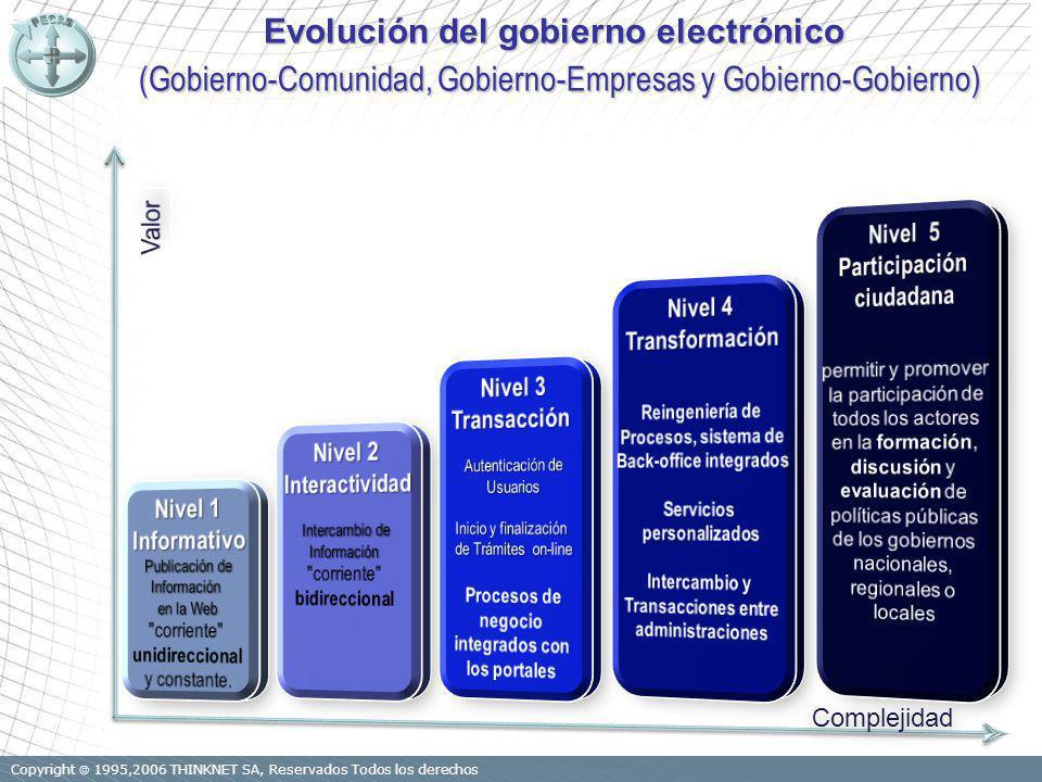 Copyright 1995,2006 THINKNET SA, Reservados Todos los derechos Evolución del gobierno electrónico (Gobierno-Comunidad, Gobierno-Empresas y Gobierno-Gobierno) (Gobierno-Comunidad, Gobierno-Empresas y Gobierno-Gobierno) Complejidad