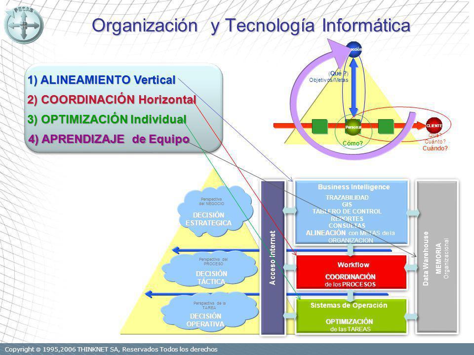 Copyright 1995,2006 THINKNET SA, Reservados Todos los derechos Organización y Tecnología Informática Perspectiva de la TAREA DECISIÓNOPERATIVA Perspectiva del PROCESO DECISIÓNTÁCTICA Perspectiva del NEGOCIO DECISIÓNESTRATEGICA Sistemas de Operación OPTIMIZACIÓN de las TAREAS Workflow COORDINACIÓN de los PROCESOS Business Intelligence ALINEACIÓN ALINEACIÓN con METAS de la ORGANIZACION TRAZABILIDAD GIS TABLERO DE CONTROL REPORTES CONSULTAS Data Warehouse MEMORIA Organizacional Acceso Internet ( Qué .