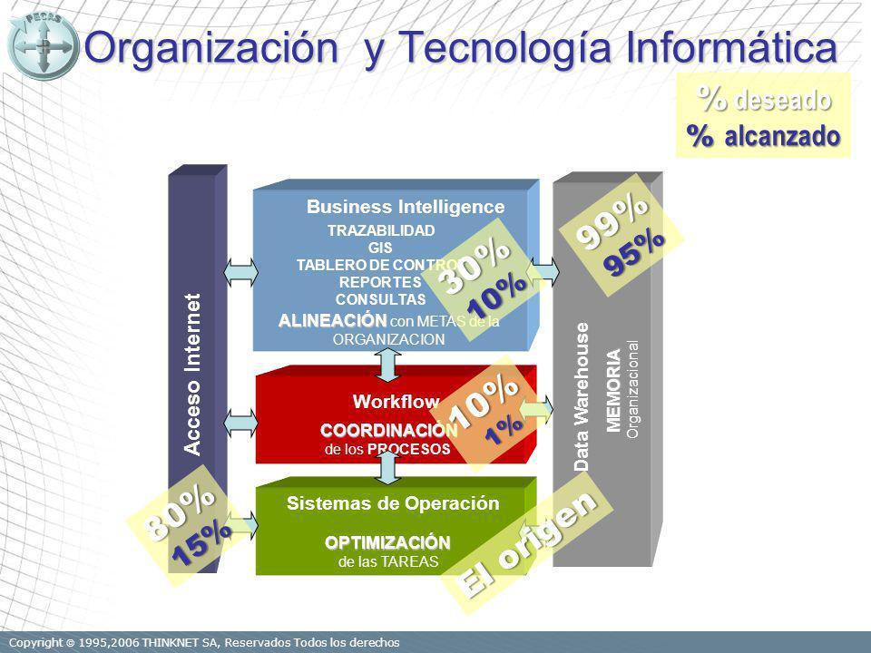 Copyright 1995,2006 THINKNET SA, Reservados Todos los derechos Organización y Tecnología Informática Sistemas de OperaciónOPTIMIZACIÓN de las TAREAS Workflow COORDINACIÓN de los PROCESOS Business Intelligence ALINEACIÓN ALINEACIÓN con METAS de la ORGANIZACION TRAZABILIDAD GIS TABLERO DE CONTROL REPORTES CONSULTAS Data Warehouse MEMORIA Organizacional 99%95% 30%10% 10%1% Acceso Internet 80%15% % deseado % alcanzado El origen