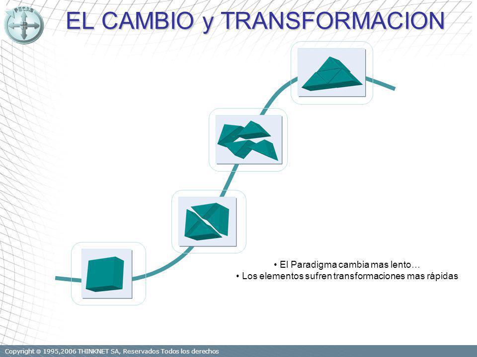 Copyright 1995,2006 THINKNET SA, Reservados Todos los derechos EL CAMBIO y TRANSFORMACION El Paradigma cambia mas lento… Los elementos sufren transformaciones mas rápidas