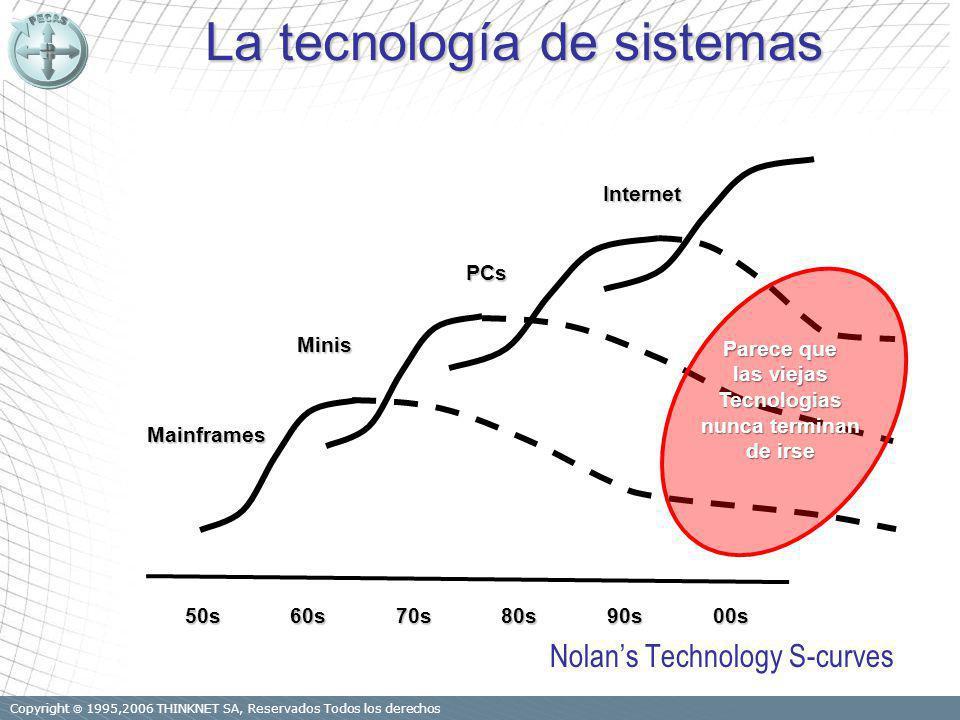 Copyright 1995,2006 THINKNET SA, Reservados Todos los derechos Mainframes Minis PCs 50s60s70s80s90s Internet 00s Parece que las viejas Tecnologias nunca terminan de irse La tecnología de sistemas Nolans Technology S-curves