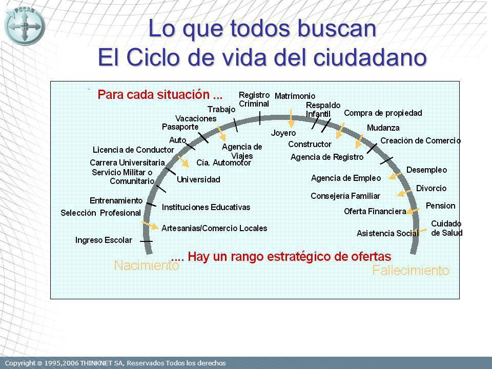 Copyright 1995,2006 THINKNET SA, Reservados Todos los derechos Lo que todos buscan El Ciclo de vida del ciudadano.