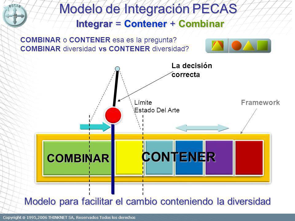 Copyright 1995,2006 THINKNET SA, Reservados Todos los derechos COMBINAR CONTENER Modelo para facilitar el cambio conteniendo la diversidad Límite Estado Del Arte Modelo de Integración PECAS Integrar = Contener + Combinar COMBINAR o CONTENER esa es la pregunta.