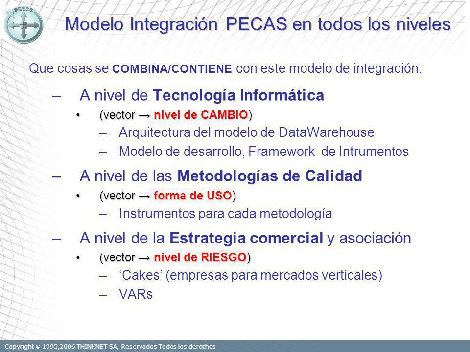 Copyright 1995,2006 THINKNET SA, Reservados Todos los derechos Modelo Integración PECAS en todos los niveles Que cosas se COMBINA/CONTIENE con este modelo de integración: –A nivel de Tecnología Informática (vector nivel de CAMBIO)(vector nivel de CAMBIO) –Arquitectura del modelo de DataWarehouse –Modelo de desarrollo, Framework de Intrumentos –A nivel de las Metodologías de Calidad (vector forma de USO)(vector forma de USO) –Instrumentos para cada metodología –A nivel de la Estrategia comercial y asociación (vector nivel de RIESGO)(vector nivel de RIESGO) –Cakes (empresas para mercados verticales) –VARs