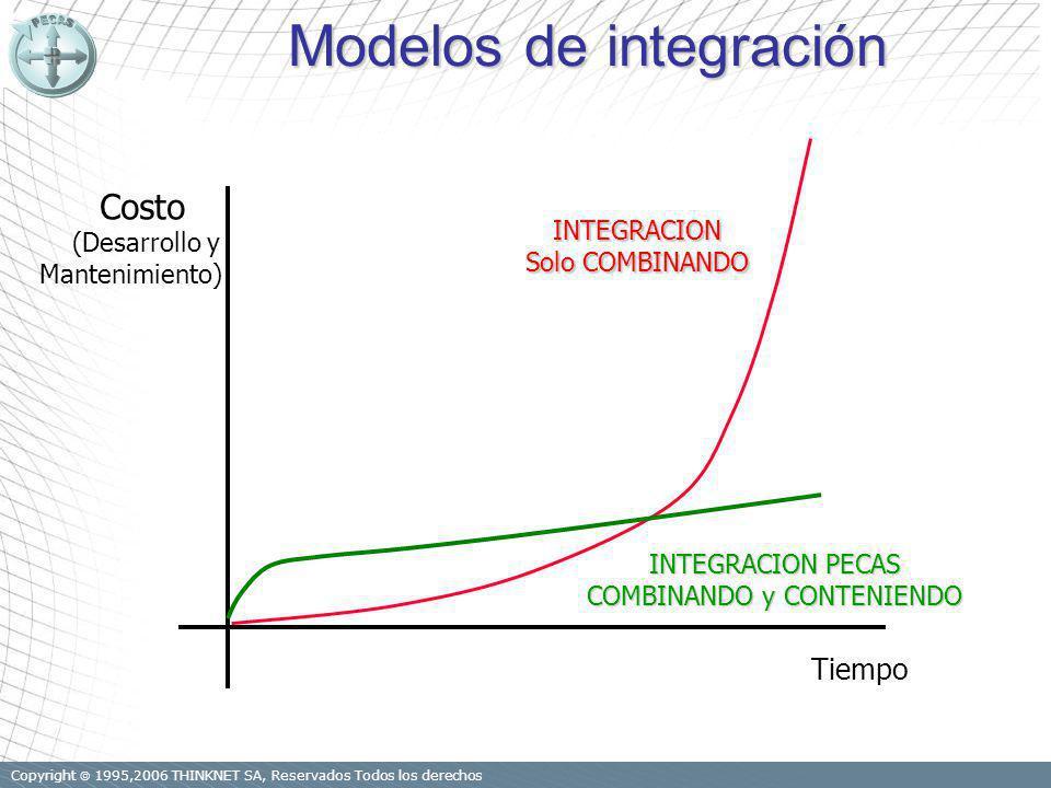 Copyright 1995,2006 THINKNET SA, Reservados Todos los derechos Modelos de integración Costo (Desarrollo y Mantenimiento) Tiempo INTEGRACION Solo COMBINANDO INTEGRACION PECAS COMBINANDO y CONTENIENDO
