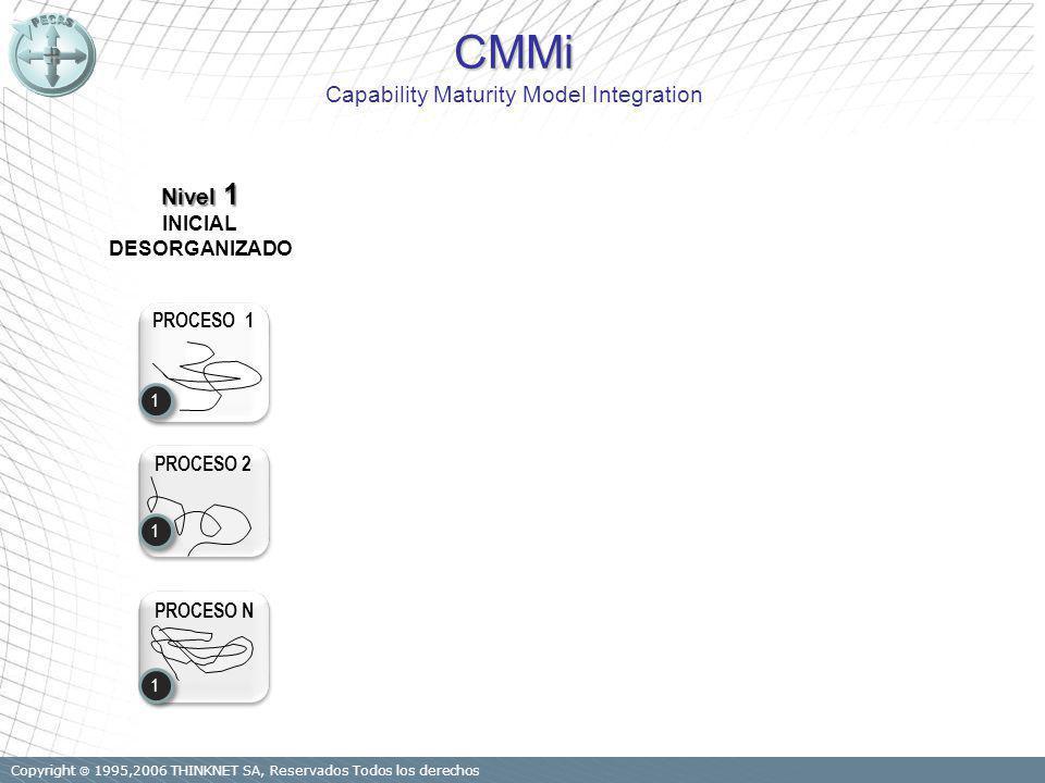 Copyright 1995,2006 THINKNET SA, Reservados Todos los derechos Nivel 1 INICIAL DESORGANIZADO PROCESO 1 PROCESO 2 PROCESO N 1 1 1 1 1 1 CMMi CMMi Capability Maturity Model Integration