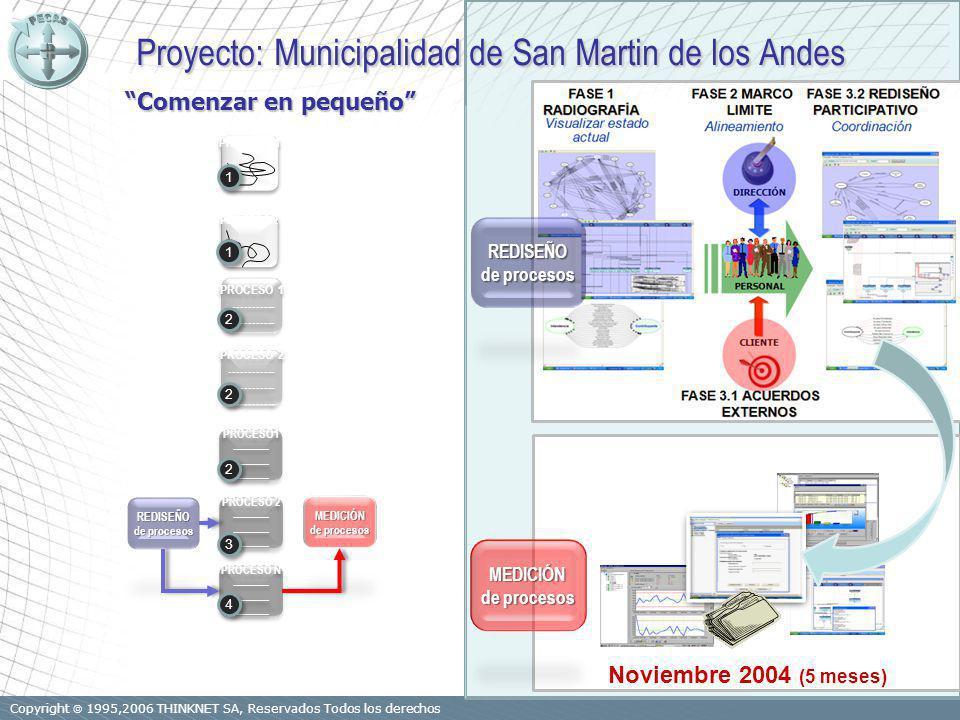 Copyright 1995,2006 THINKNET SA, Reservados Todos los derechos PROCESO1 ------------ PROCESO1 ------------ PROCESO 2 ------------ PROCESO 2 ------------ PROCESO N ------------ PROCESO N ------------ REDISEÑO de procesos MEDICIÓN PROCESO 1 PROCESO 2 ------------ PROCESO 2 ------------ PROCESO 1 ------------ PROCESO 1 ------------ 4 4 3 3 2 2 2 2 2 2 1 1 PROCESO 2 1 1 REDISEÑO de procesos MEDICIÓN Noviembre 2004 (5 meses) Proyecto: Municipalidad de San Martin de los Andes Proyecto: Municipalidad de San Martin de los Andes Comenzar en pequeño