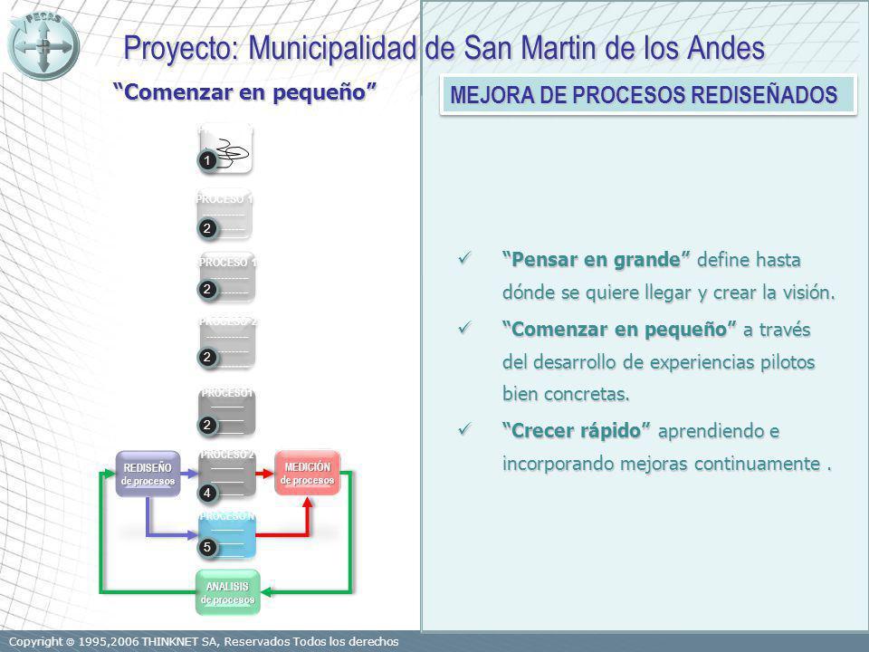 Copyright 1995,2006 THINKNET SA, Reservados Todos los derechos PROCESO1 ------------ PROCESO1 ------------ PROCESO 2 ------------ PROCESO 2 ------------ PROCESO N ------------ PROCESO N ------------ REDISEÑO de procesos MEDICIÓN ANALISIS PROCESO 1 PROCESO 2 ------------ PROCESO 2 ------------ PROCESO 1 ------------ PROCESO 1 ------------ PROCESO 1 ------------ PROCESO 1 ------------ 5 5 4 4 2 2 2 2 2 2 2 2 1 1 Proyecto: Municipalidad de San Martin de los Andes Proyecto: Municipalidad de San Martin de los Andes MEJORA DE PROCESOS REDISEÑADOS Pensar en grande define hasta dónde se quiere llegar y crear la visión.
