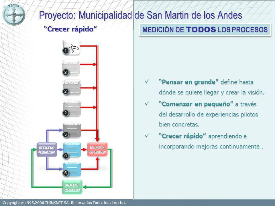 Copyright 1995,2006 THINKNET SA, Reservados Todos los derechos PROCESO1 ------------ PROCESO1 ------------ PROCESO 2 ------------ PROCESO 2 ------------ PROCESO N ------------ PROCESO N ------------ REDISEÑO de procesos MEDICIÓN ANALISIS PROCESO 1 PROCESO 2 ------------ PROCESO 2 ------------ PROCESO 1 ------------ PROCESO 1 ------------ PROCESO 1 ------------ PROCESO 1 ------------ 5 5 5 5 3 3 2 2 2 2 2 2 1 1 Proyecto: Municipalidad de San Martin de los Andes Proyecto: Municipalidad de San Martin de los Andes MEDICIÓN DE TODOS LOS PROCESOS Pensar en grande define hasta dónde se quiere llegar y crear la visión.