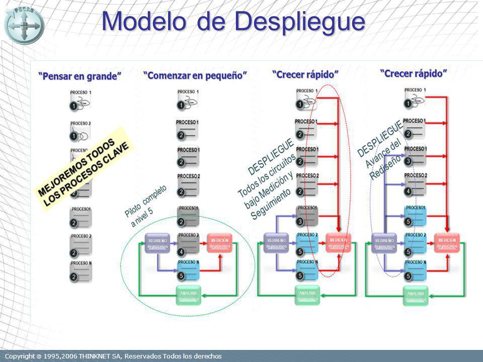 Copyright 1995,2006 THINKNET SA, Reservados Todos los derechos Modelo de Despliegue