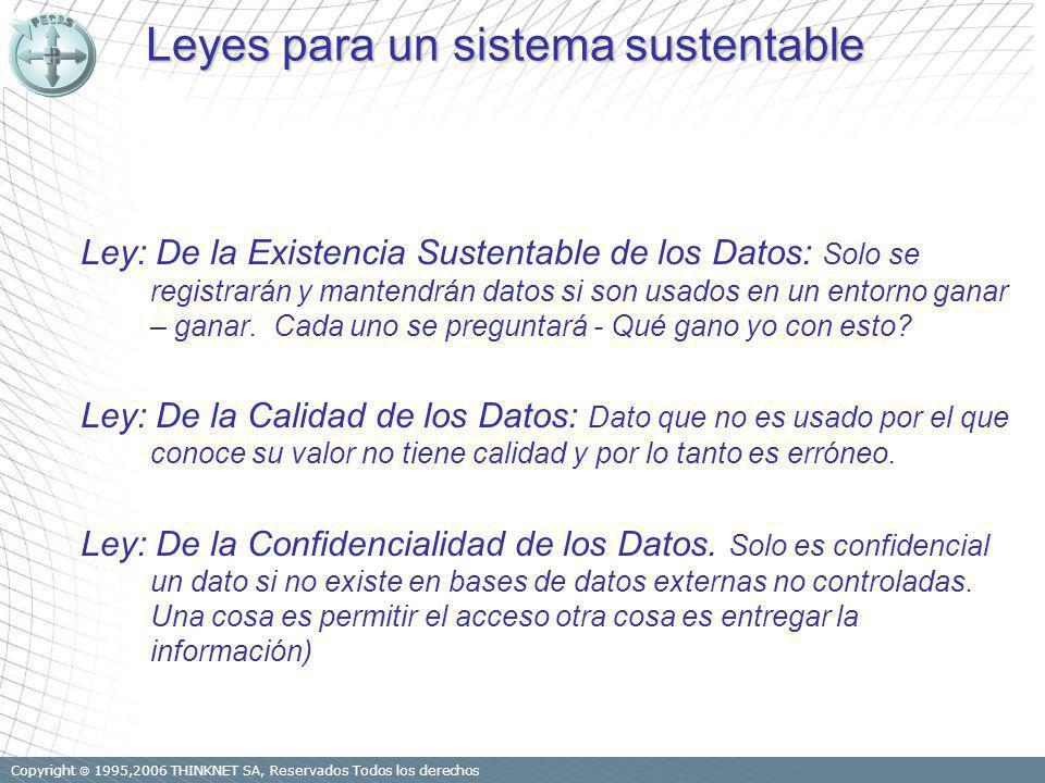 Copyright 1995,2006 THINKNET SA, Reservados Todos los derechos Leyes para un sistema sustentable Ley: De la Existencia Sustentable de los Datos: Solo se registrarán y mantendrán datos si son usados en un entorno ganar – ganar.