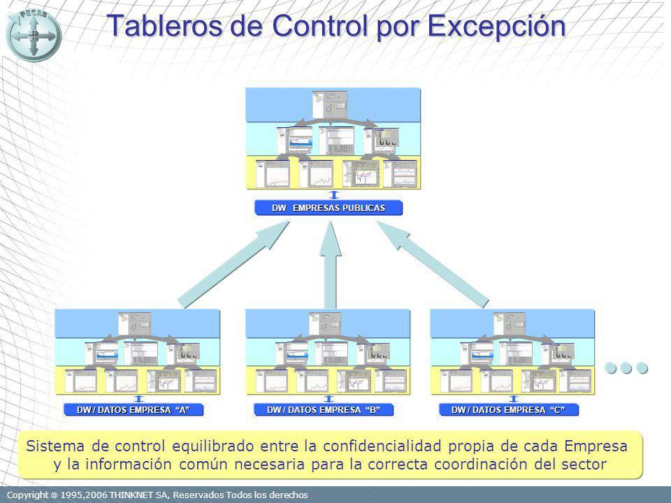 Copyright 1995,2006 THINKNET SA, Reservados Todos los derechos Tableros de Control por Excepción Tableros de Control por Excepción DW / DATOS EMPRESA A DW / DATOS EMPRESA C DW EMPRESAS PUBLICAS DW / DATOS EMPRESA B Sistema de control equilibrado entre la confidencialidad propia de cada Empresa y la información común necesaria para la correcta coordinación del sector Datos mínimos necesarios