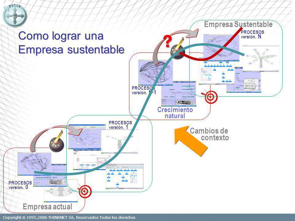Copyright 1995,2006 THINKNET SA, Reservados Todos los derechos Cambios de contexto Empresa Sustentable Empresa actual Crecimiento natural ciclo N de Re-Visión del PROCESOS Como lograr una Empresa sustentable 1er.