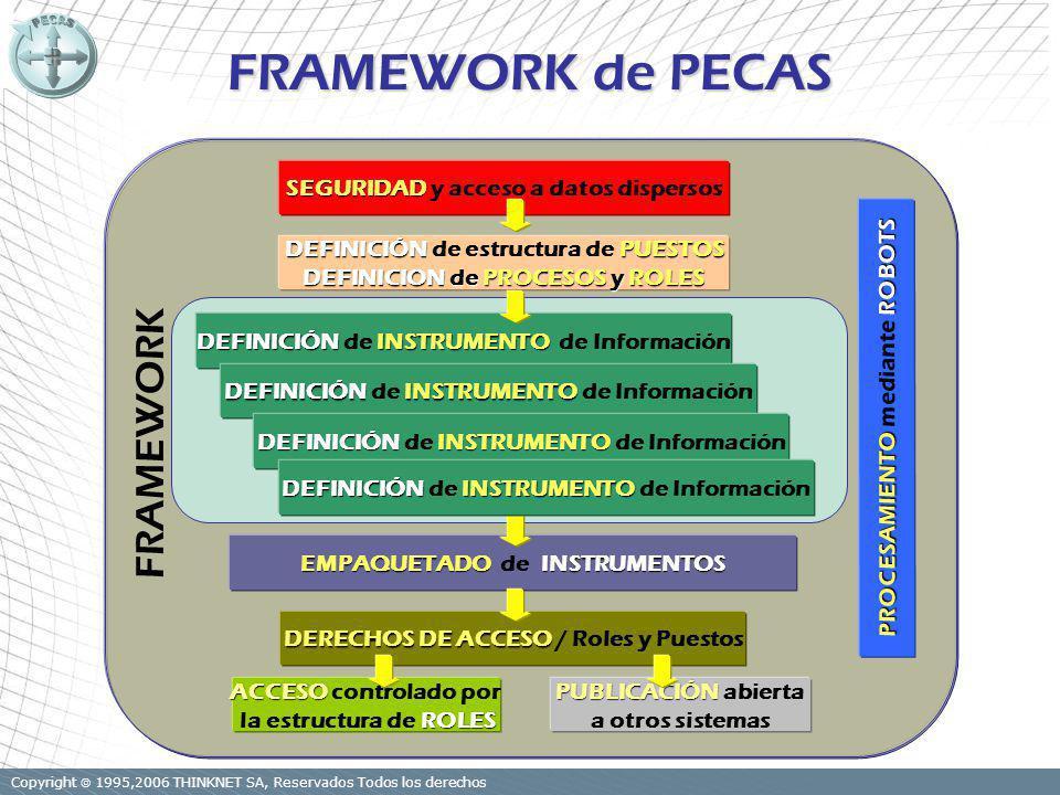 Copyright 1995,2006 THINKNET SA, Reservados Todos los derechos ACCESO ACCESO controlado por ROLES la estructura de ROLES PUBLICACIÓN PUBLICACIÓN abierta a otros sistemas PROCESAMIENTOROBOTS PROCESAMIENTO mediante ROBOTS EMPAQUETADO INSTRUMENTOS EMPAQUETADO de INSTRUMENTOS DEFINICIÓNPUESTOS DEFINICIÓN de estructura de PUESTOS DEFINICION de PROCESOS y ROLES DERECHOS DE ACCESO DERECHOS DE ACCESO / Roles y Puestos SEGURIDAD SEGURIDAD y acceso a datos dispersos FRAMEWORK de PECAS DEFINICIÓNINSTRUMENTO DEFINICIÓN de INSTRUMENTO de Información FRAMEWORK DEFINICIÓNINSTRUMENTO DEFINICIÓN de INSTRUMENTO de Información