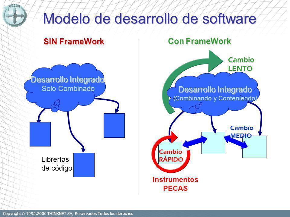 Copyright 1995,2006 THINKNET SA, Reservados Todos los derechos Modelo de desarrollo de software Con FrameWork Librerías de código Desarrollo Integrado Solo Combinado CambioLENTO CambioRÁPIDO CambioMEDIO Instrumentos PECAS Desarrollo Integrado ( Combinando y Conteniendo) SIN FrameWork