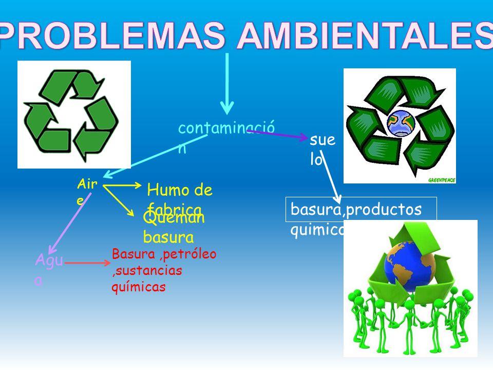 contaminació n Air e Agu a Humo de fabrica Queman basura Basura,petróleo,sustancias químicas sue lo basura,productos quimicos