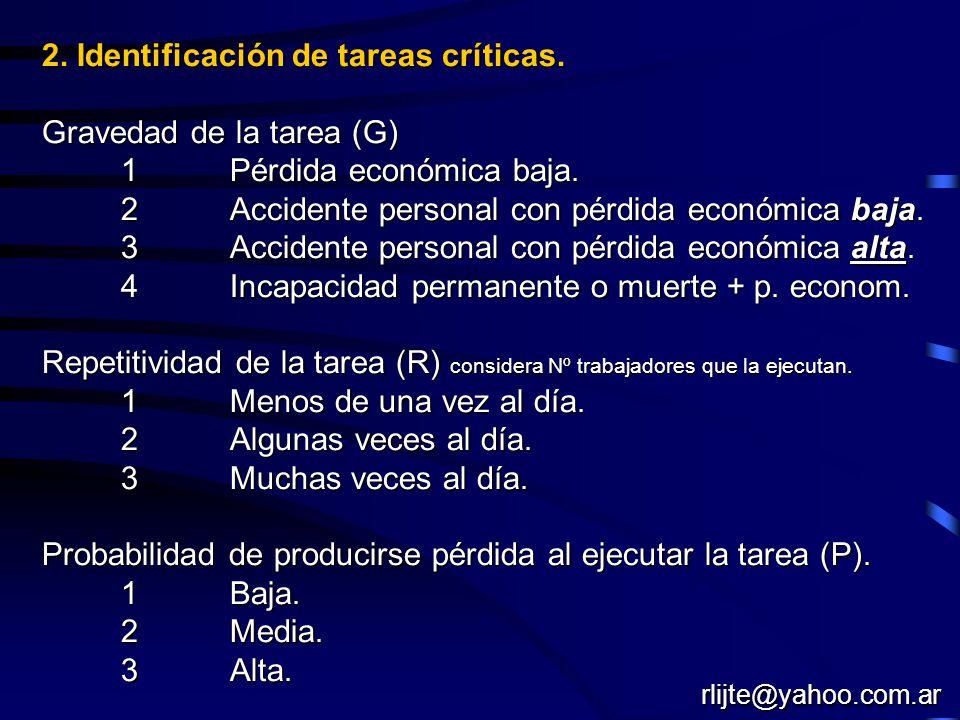 2. Identificación de tareas críticas. Gravedad de la tarea (G) 1Pérdida económica baja. 1Pérdida económica baja. 2 Accidente personal con pérdida econ
