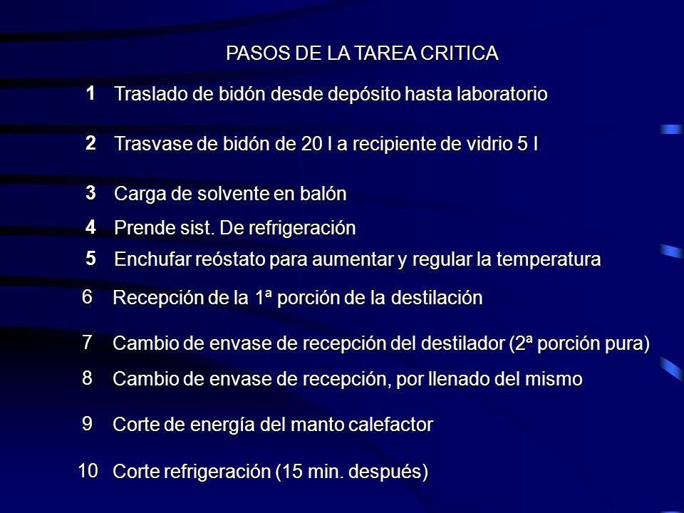 PASOS DE LA TAREA CRITICA 1 Traslado de bidón desde depósito hasta laboratorio Traslado de bidón desde depósito hasta laboratorio 2 Trasvase de bidón