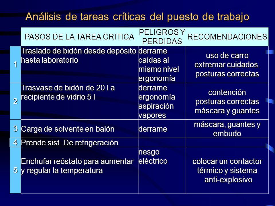 Análisis de tareas críticas del puesto de trabajo PASOS DE LA TAREA CRITICA PELIGROS Y PERDIDAS RECOMENDACIONES 1 Traslado de bidón desde depósito has