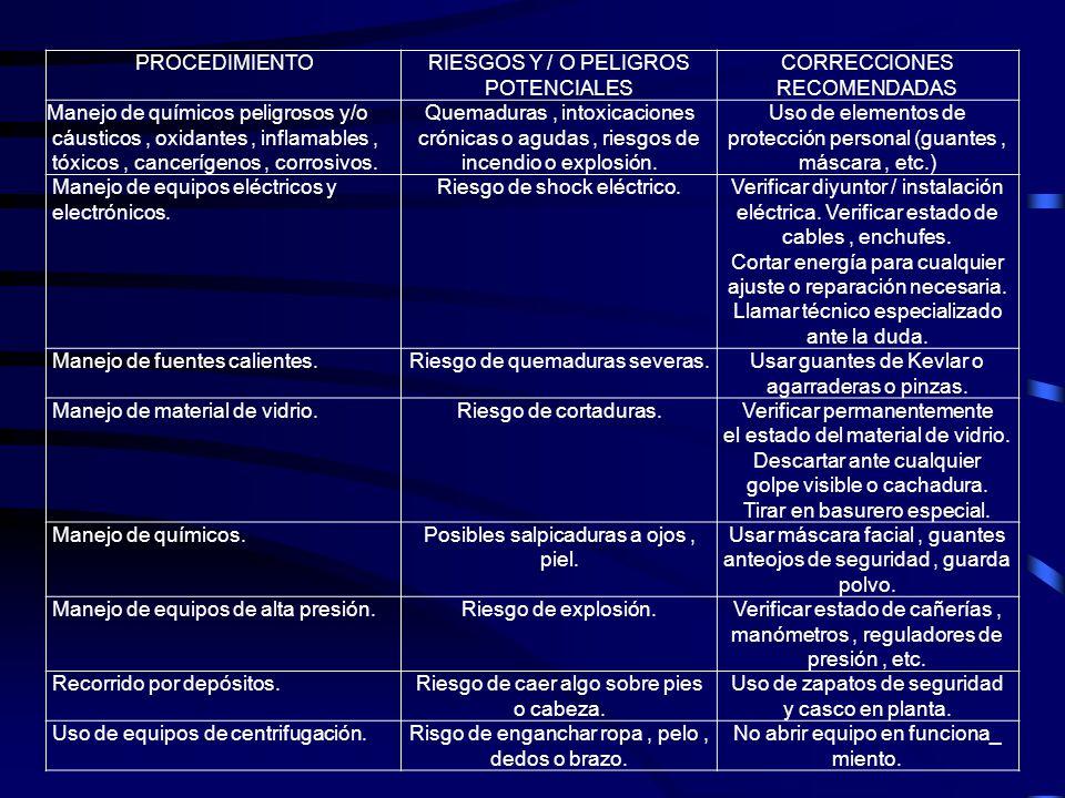PROCEDIMIENTORIESGOS Y / O PELIGROSCORRECCIONES POTENCIALESRECOMENDADAS Manejo de químicos peligrosos y/oQuemaduras, intoxicacionesUso de elementos de