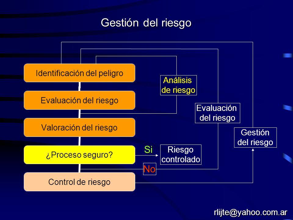 Gestión del riesgo Evaluación Riesgo controlado Análisis de riesgo Si No Gestión del riesgo rlijte@yahoo.com.ar