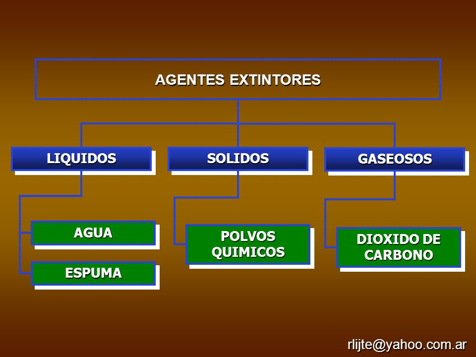 AGENTES EXTINTORES GASEOSOSGASEOSOS SOLIDOSSOLIDOSLIQUIDOSLIQUIDOS AGUAAGUA ESPUMAESPUMA POLVOS QUIMICOS DIOXIDO DE CARBONO rlijte@yahoo.com.ar