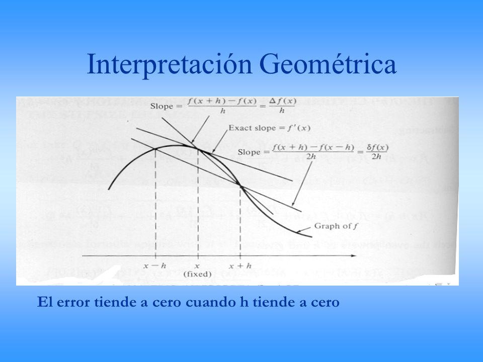 Interpretación Geométrica El error tiende a cero cuando h tiende a cero