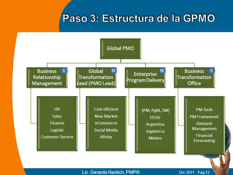 Global PMO Business Relationship Management HR Sales Finance Logistic Customer Service Global Transformation Lead (PMO Lead) Cost efficient New Market eCommerce Social Media Afinity Enterprise Program Delivery [PM, PgM, SM] EEUU Argentina Inglaterra México Business Transformation Office PM Tools PM Framework Demand Management Financial Forecasting 5 10 905 Lic.