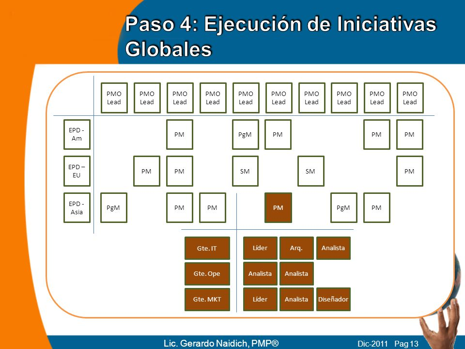 PMO Lead EPD - Am Lic. Gerardo Naidich, PMP® Dic-2011 Pag 13 EPD – EU PMO Lead EPD - Asia PMO Lead PM PgMPM SM PM PgMPM PgMPM Gte. IT Gte. Ope Gte. MK