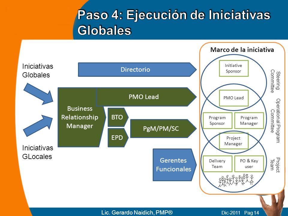 Marco de la iniciativa Business Relationship Manager Iniciativas Globales Iniciativas GLocales Directorio PMO Lead BTO Initiative Sponsor PMO Lead Pro