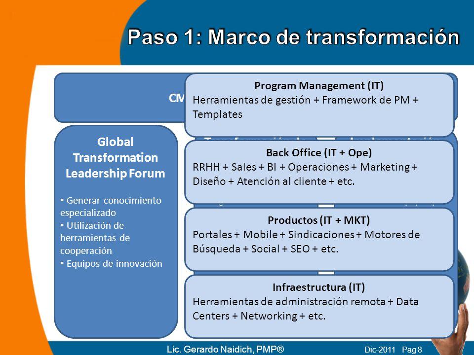 Global Transformation Leadership Forum Generar conocimiento especializado Utilización de herramientas de cooperación Equipos de innovación Transformac