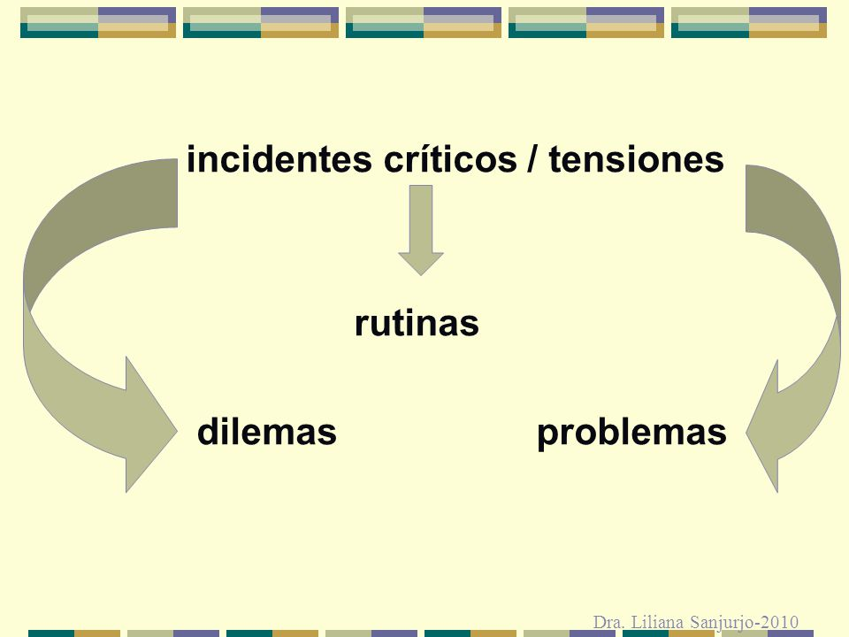 incidentes críticos / tensiones rutinas dilemas problemas Dra. Liliana Sanjurjo-2010