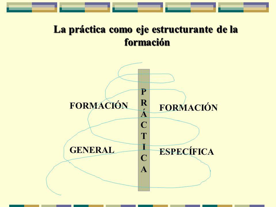 La práctica como eje estructurante de la formación PRÁCTICAPRÁCTICA FORMACIÓN ESPECÍFICA FORMACIÓN GENERAL