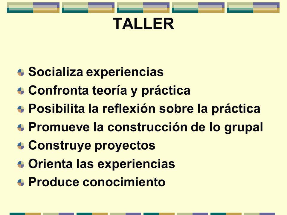 TALLER Socializa experiencias Confronta teoría y práctica Posibilita la reflexión sobre la práctica Promueve la construcción de lo grupal Construye pr