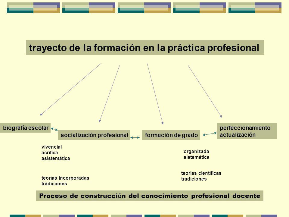 Construcción de la propia práctica Biografías escolares Tradiciones Teorías implícitas Supuestos básicos subyacentes Habitus profesional Procesos de socialización profesional