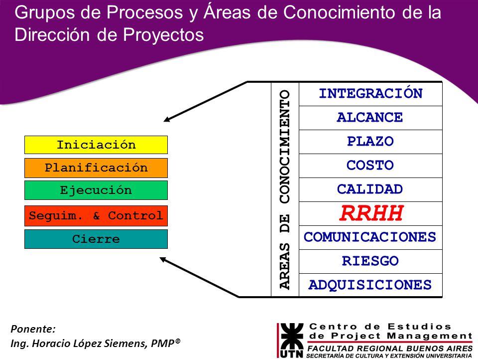 Ponente: Ing. Horacio López Siemens, PMP® Grupos de Procesos y Áreas de Conocimiento de la Dirección de Proyectos Iniciación Planificación Ejecución S