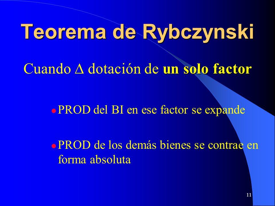 11 Teorema de Rybczynski un solo factor Cuando dotación de un solo factor PROD del BI en ese factor se expande PROD de los demás bienes se contrae en forma absoluta