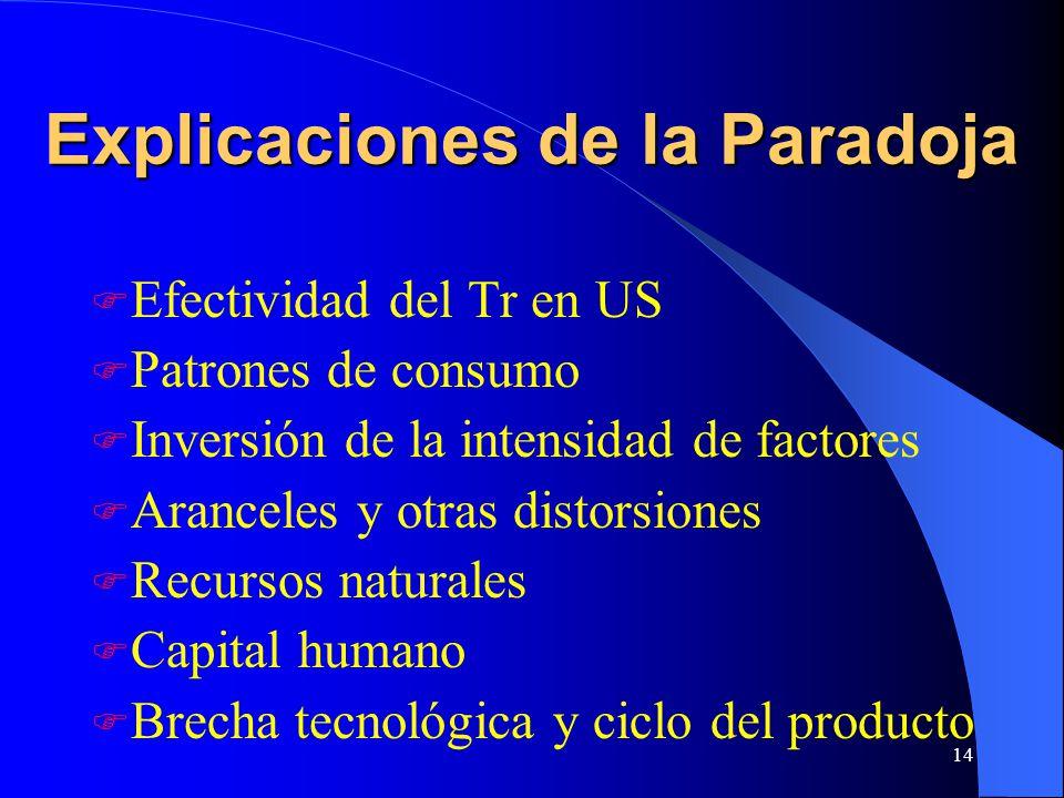 14 Explicaciones de la Paradoja Efectividad del Tr en US Patrones de consumo Inversión de la intensidad de factores Aranceles y otras distorsiones Recursos naturales Capital humano Brecha tecnológica y ciclo del producto