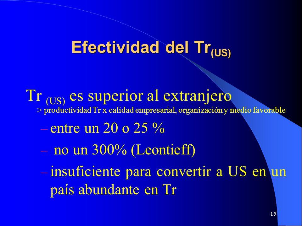 15 Efectividad del Tr (US) Tr (US) es superior al extranjero > productividad Tr x calidad empresarial, organización y medio favorable – entre un 20 o 25 % – no un 300% (Leontieff) – insuficiente para convertir a US en un país abundante en Tr