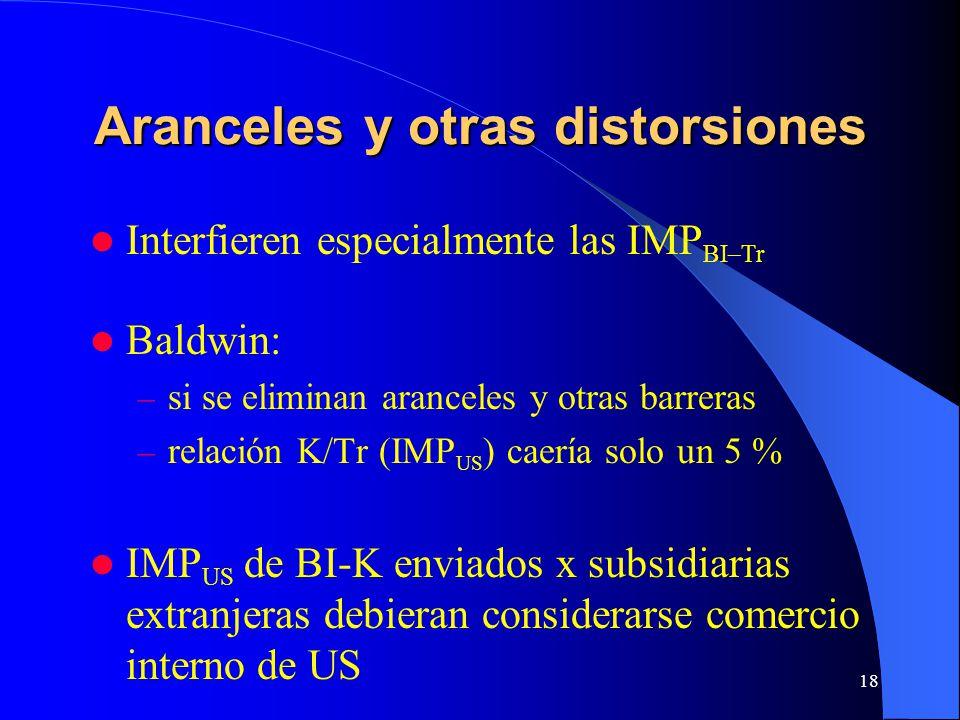 18 Aranceles y otras distorsiones Interfieren especialmente las IMP BI–Tr Baldwin: – si se eliminan aranceles y otras barreras – relación K/Tr (IMP US ) caería solo un 5 % IMP US de BI-K enviados x subsidiarias extranjeras debieran considerarse comercio interno de US