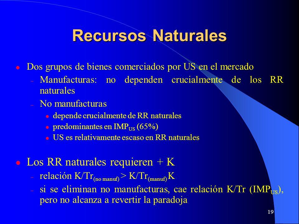 19 Recursos Naturales Dos grupos de bienes comerciados por US en el mercado – Manufacturas: no dependen crucialmente de los RR naturales – No manufacturas depende crucialmente de RR naturales predominantes en IMP US (65%) US es relativamente escaso en RR naturales Los RR naturales requieren + K – relación K/Tr (no manuf) > K/Tr (manuf) K – si se eliminan no manufacturas, cae relación K/Tr (IMP US ), pero no alcanza a revertir la paradoja