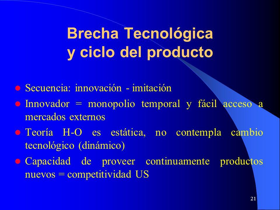 21 Brecha Tecnológica y ciclo del producto Secuencia: innovación - imitación Innovador = monopolio temporal y fácil acceso a mercados externos Teoría H-O es estática, no contempla cambio tecnológico (dinámico) Capacidad de proveer continuamente productos nuevos = competitividad US