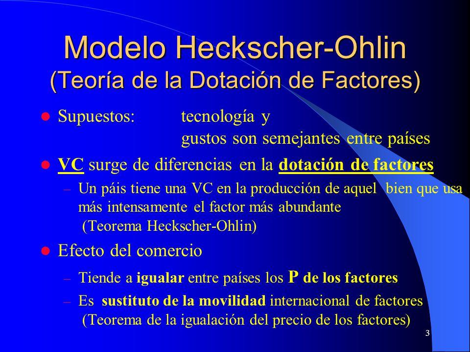 3 Modelo Heckscher-Ohlin (Teoría de la Dotación de Factores) Supuestos:tecnología y gustos son semejantes entre países VC surge de diferencias en la dotación de factores – Un páis tiene una VC en la producción de aquel bien que usa más intensamente el factor más abundante (Teorema Heckscher-Ohlin) Efecto del comercio – Tiende a igualar entre países los P de los factores – Es sustituto de la movilidad internacional de factores (Teorema de la igualación del precio de los factores)