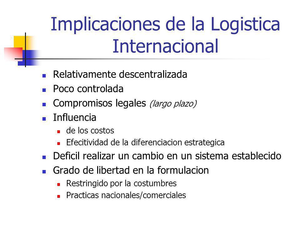 Implicaciones de la Logistica Internacional Relativamente descentralizada Poco controlada Compromisos legales (largo plazo) Influencia de los costos E